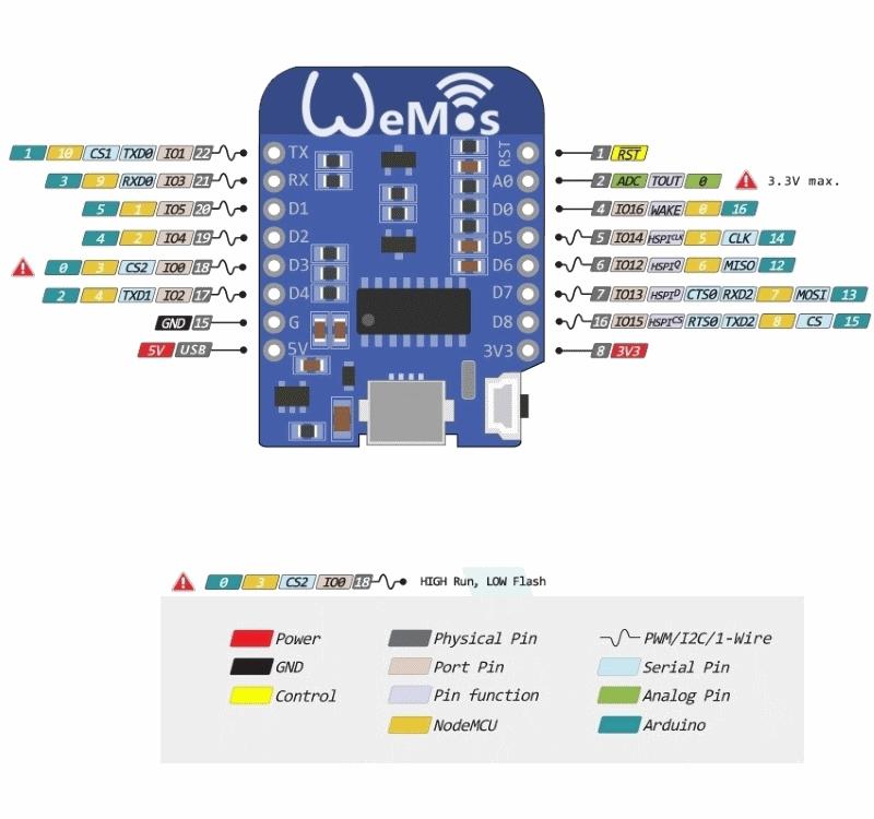Wemos D1 Mini PINOUT схема и расположение контактов