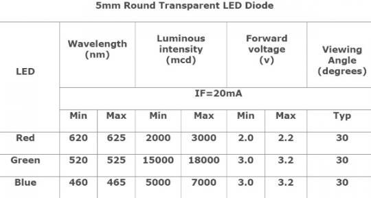 Светодиод 5мм RGB Common Anode (набор 10 штук) MCIGICM